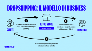 Common Problems People Face in Dropshipping Business